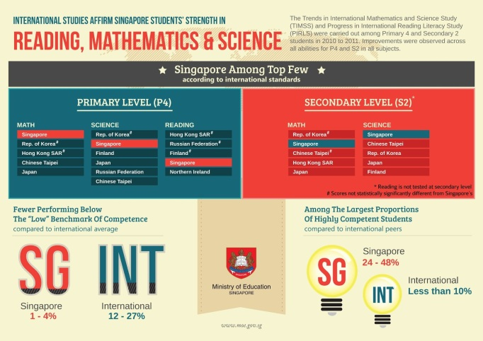 How Singapore Summarised the outcomes of TIMSS/PIRLS 2011