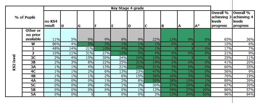 What the KS2/KS4 Transition Matrices Show About High Attainers ...