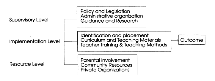 Framework for analysis of Taiwan's gifted education Capture