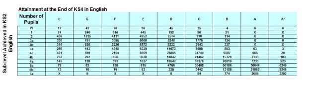 Transition matrices numbers English capture