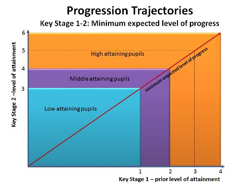Progression trajectories primary Capture