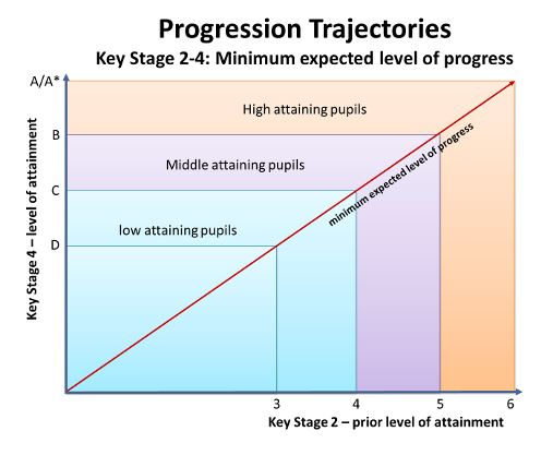 Progression trajectories secondary Capture