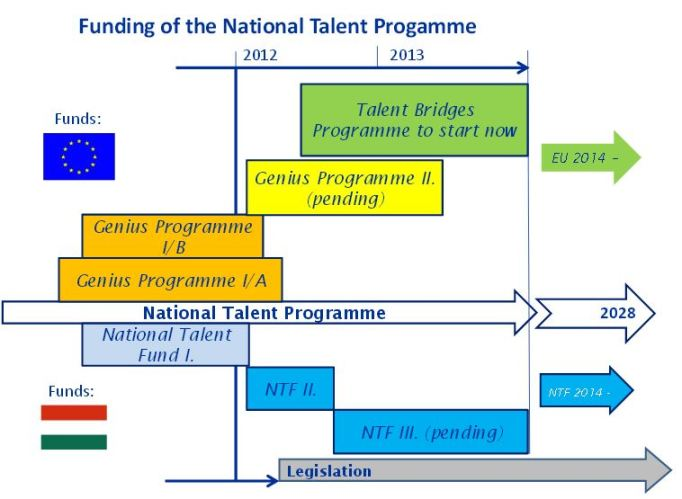 EU talent funding Capture