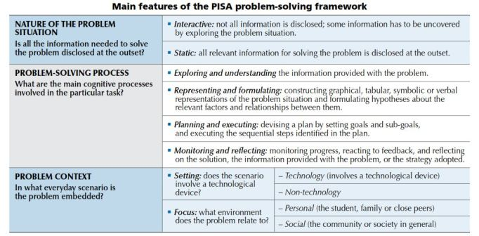 PISA problem solving framework Capture