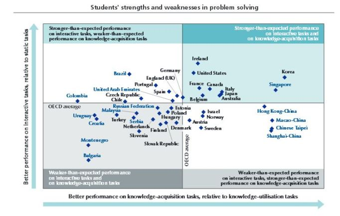 PISA problem solving strengths in different countries