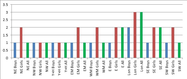 L6 chart 4