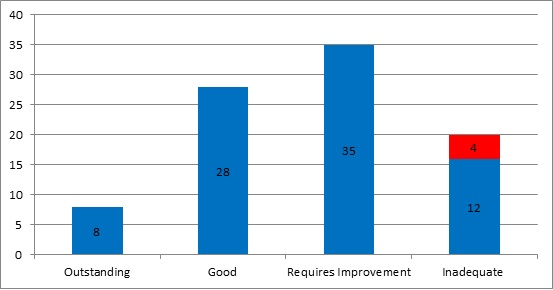 Ofsted chart 4