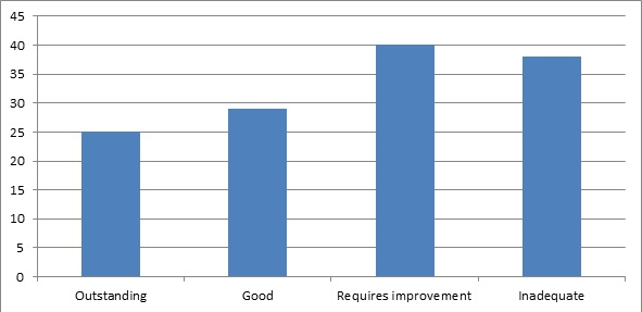 Ofsted chart 5