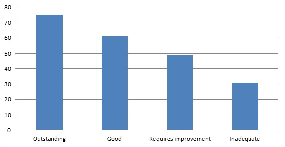 Ofsted chart 6