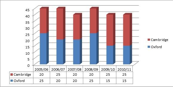 Oxbridge chart