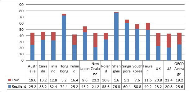 Resil sixth chart