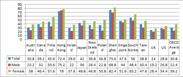 Resil third chart
