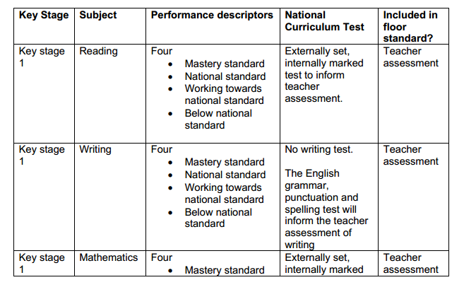 Performance descriptor Capture 1