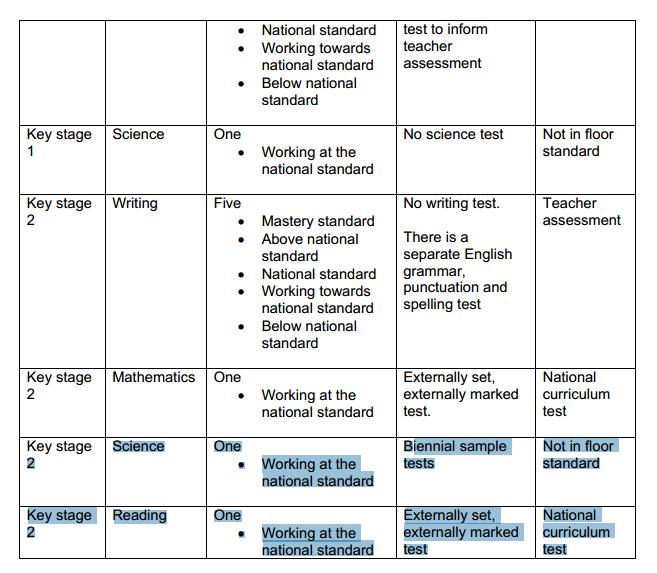 Art And Design National Curriculum Level Descriptors