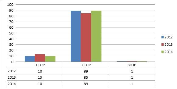 TM chart 1