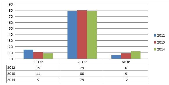 TM chart 2