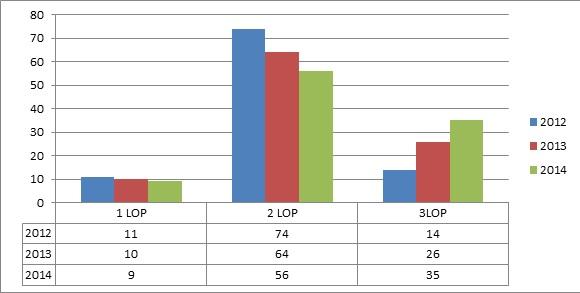 TM chart 3
