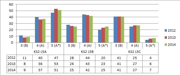 TM chart 4