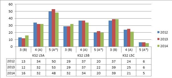 TM chart 5