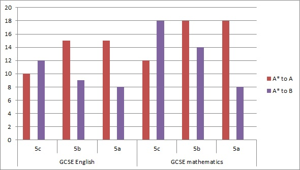 Ofsted chart 2