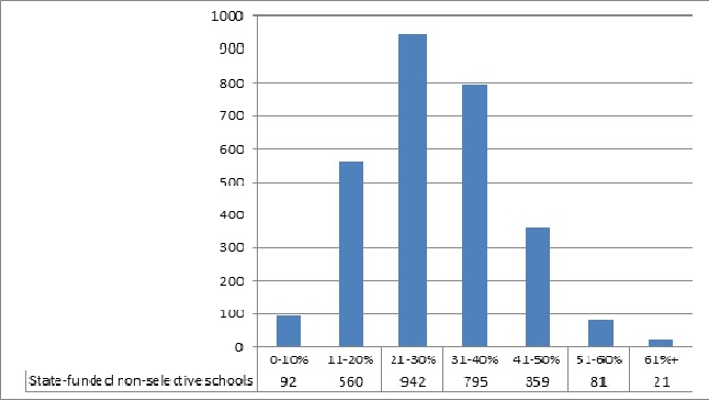 Ofsted graph 1