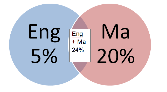 Ofsted venn Capture