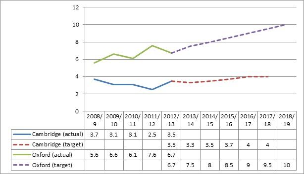 Oxbridge graph 1