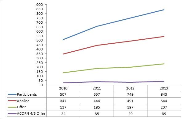Oxbridge graph 3
