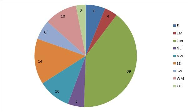 Reg graph 3