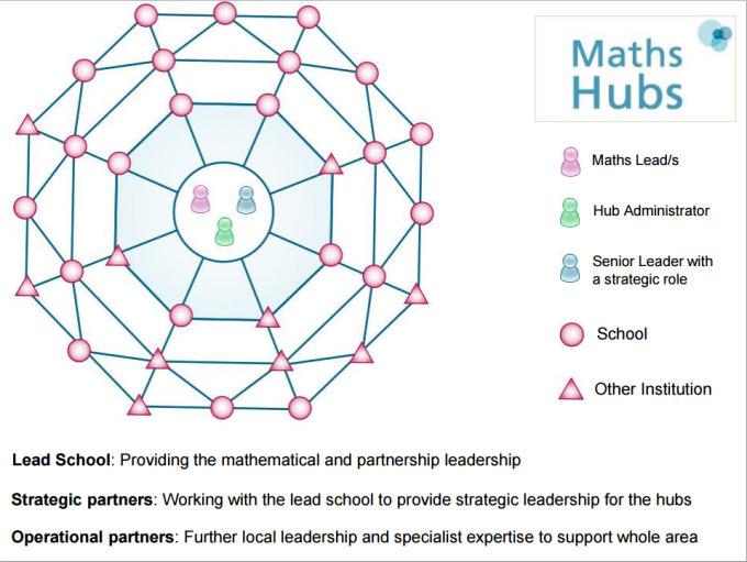 NCETM Maths hubs model Capture